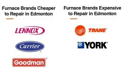 furnace brands that are inexpensive and expensive to repair in Edmonton