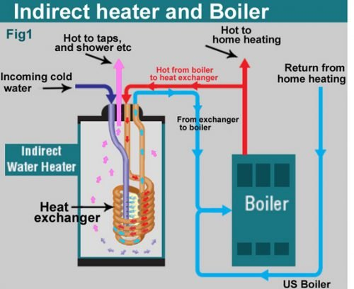 Indirect heater and boiler